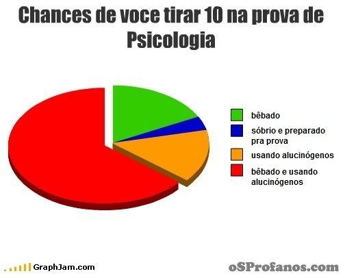 Chances de você tirar 10 na prova de psicologia