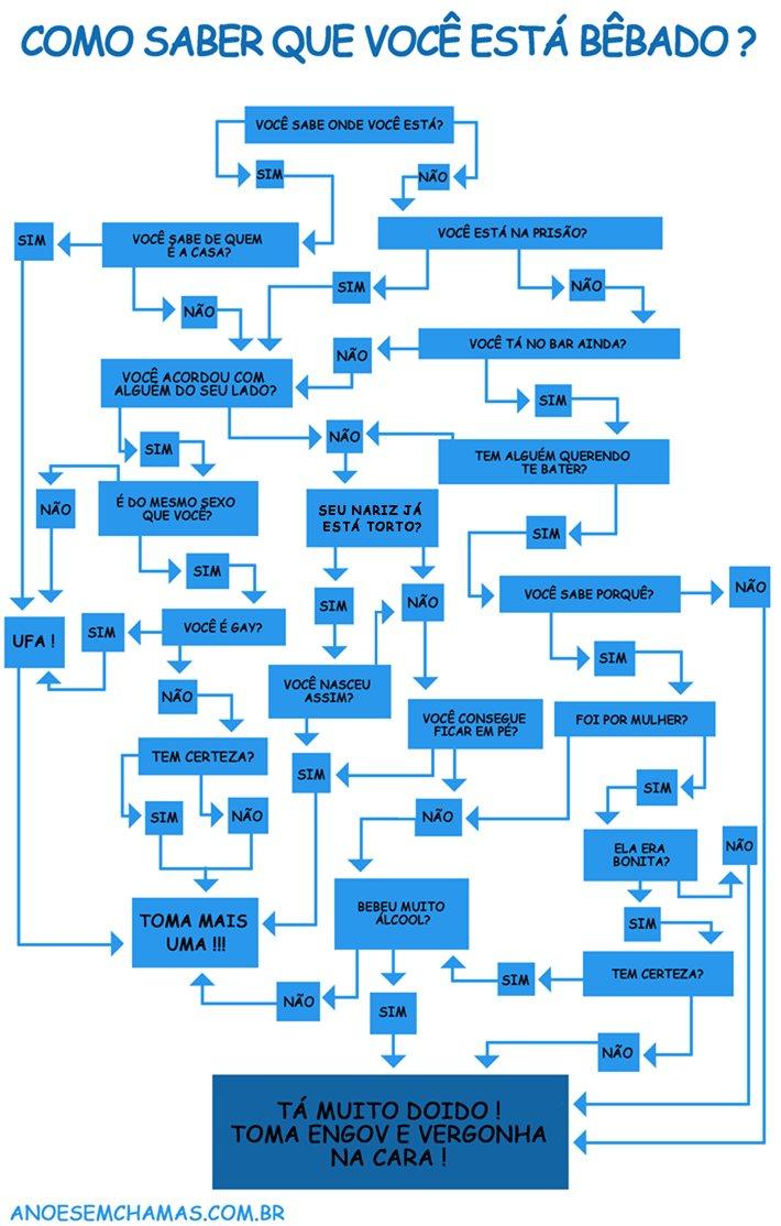 Como saber se você está bêbado