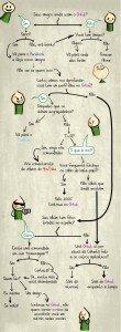 Como saber se está na hora de sair do orkut