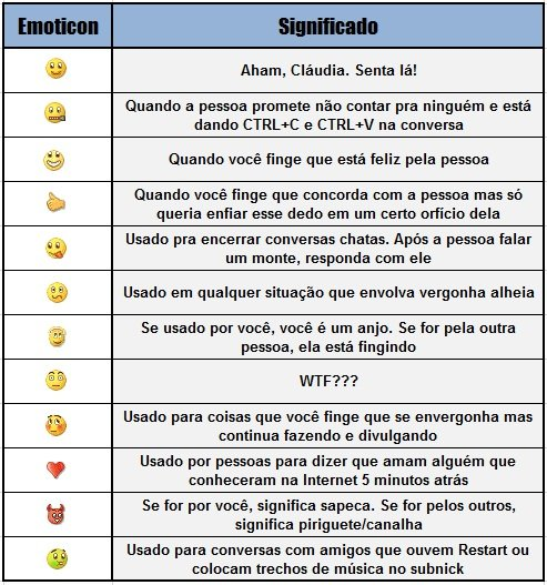 Traduzindo os emoticons do MSN, entenda o significado dos emotions