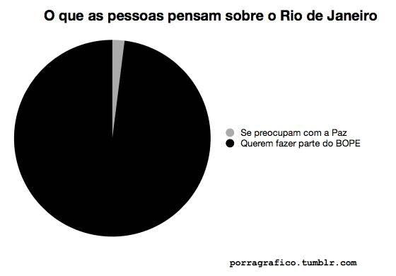 O que as pessoas pensam sobre o Rio de Janeiro