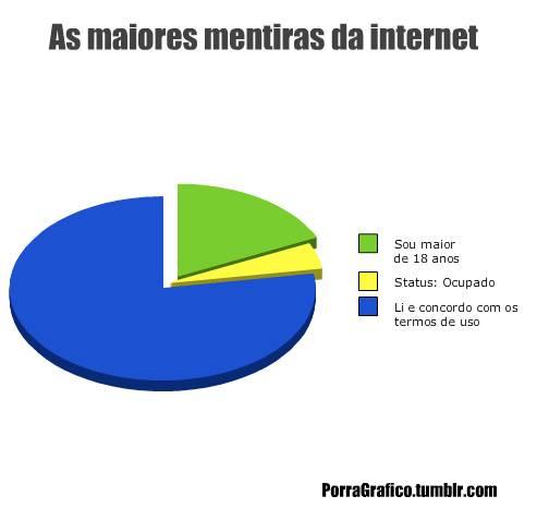 A maioria das mentiras na internet