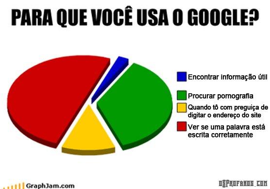 para que você usa o google