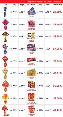 Comparação de preço dos Ovos x Chocolates