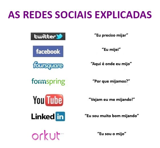 redes sociais explicadas