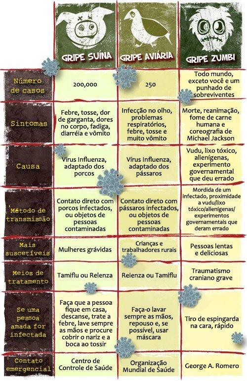Tipos de vírus