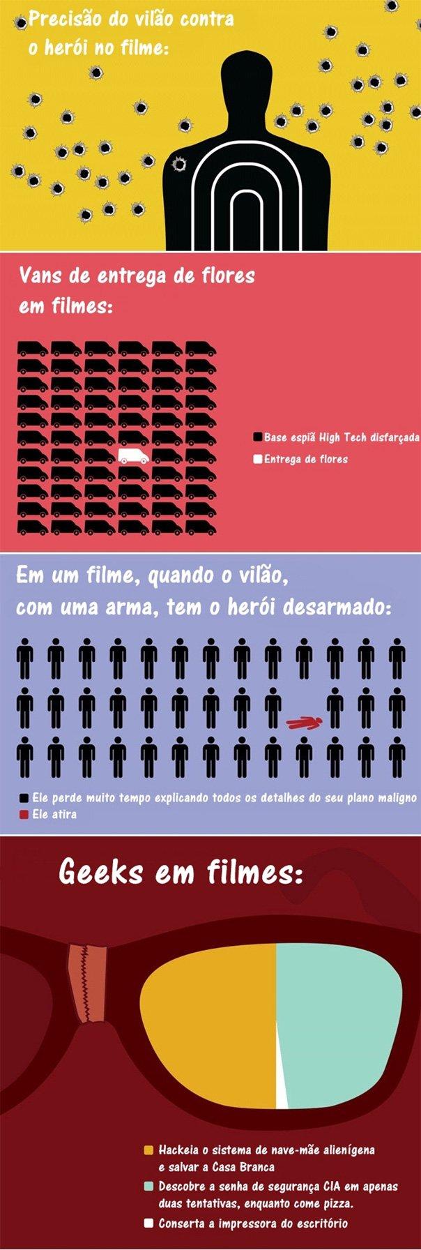 A verdade sobre os filmes