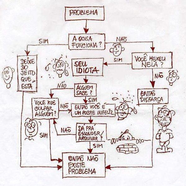Fluxograma do problema