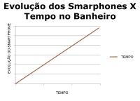 evolucao smartphones x tempo no banheiro
