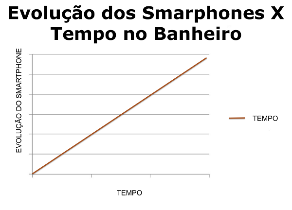 Evolução smartphone x Tempo no banheiro