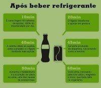 o que acontece com o corpo apos beber refrigerante