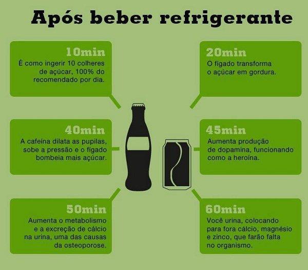 O que acontece com o corpo apos beber refrigerante?