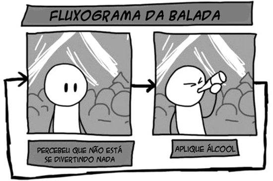 Fluxograma da balada