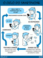 O ciclo do smartphone
