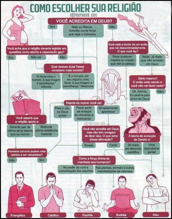 como escolher sua religiao