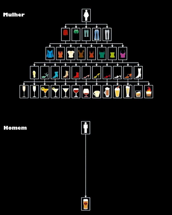 As diferenças entre uma mulher e um homem em um bar