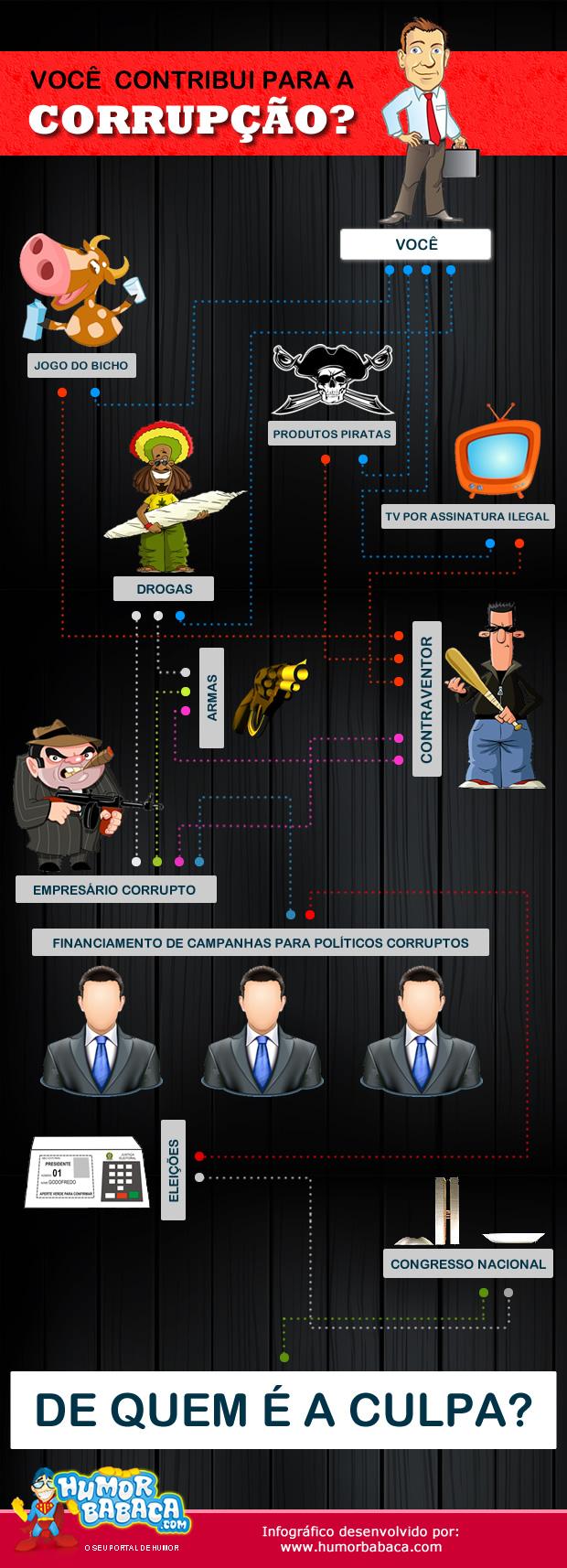 Você contribui para a Corrupção?