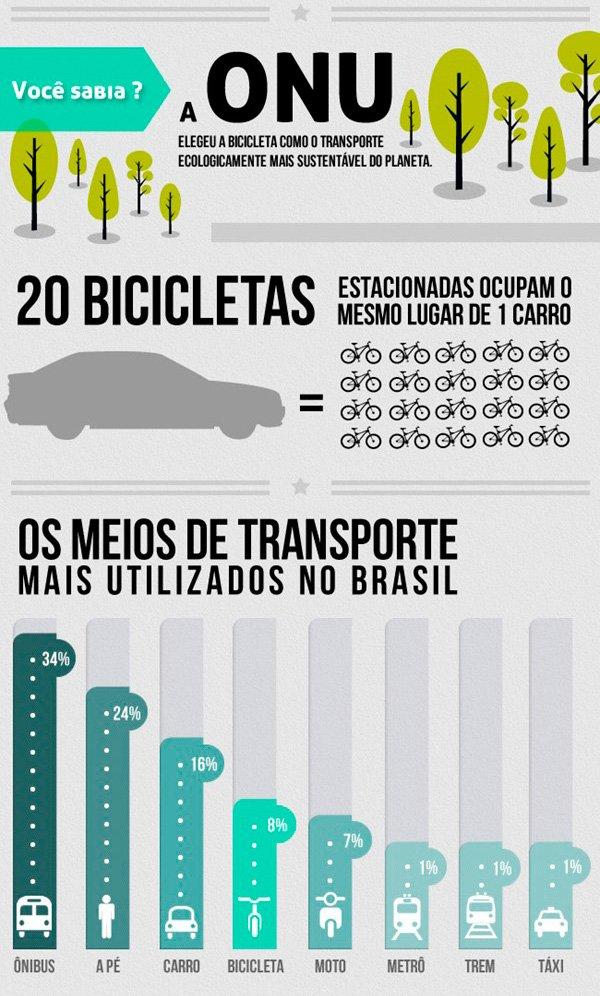 O-uso-das-bicicletas-nas-grandes-cidades_02