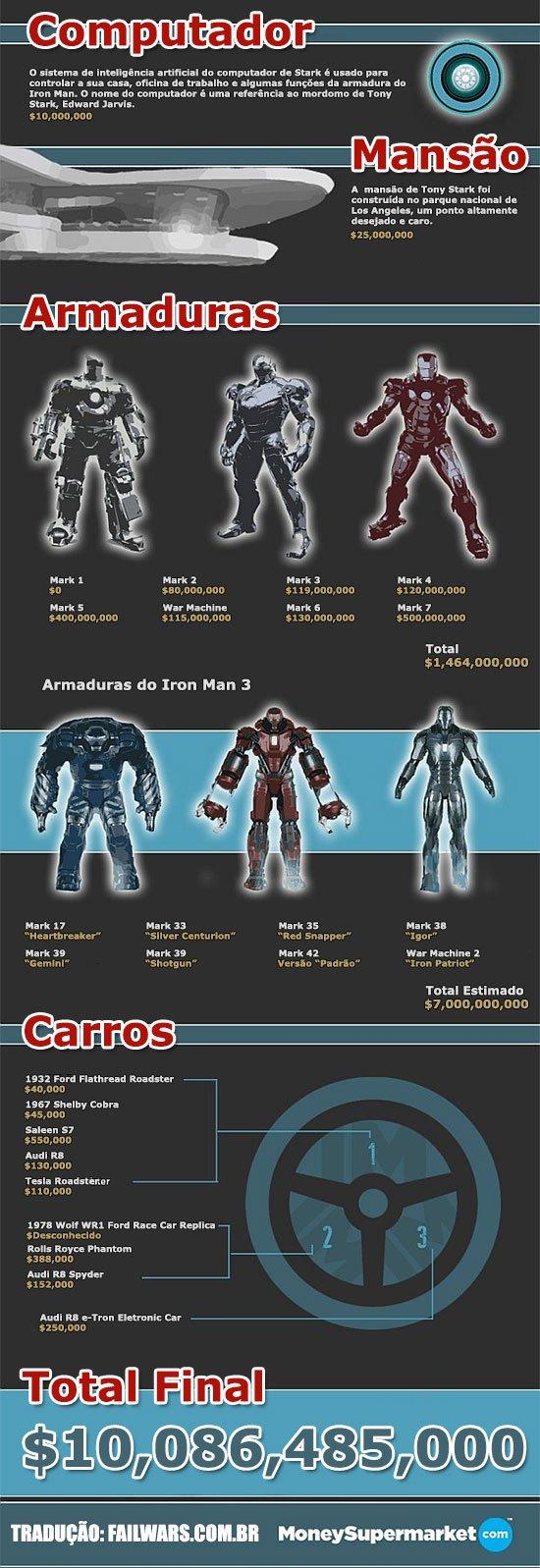 Quanto custa ser o Iron Man 2