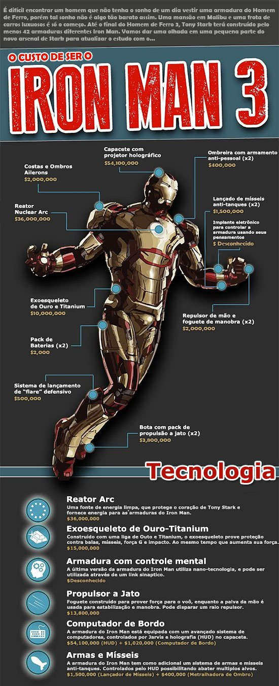Quanto custa ser o Iron Man