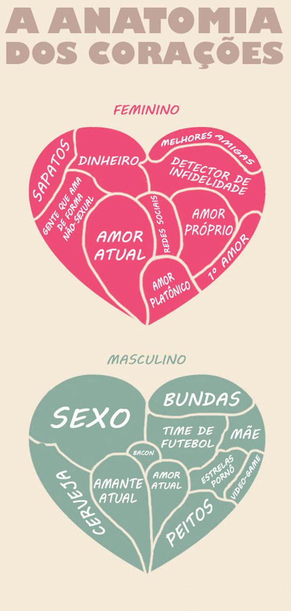 anatomia-dos-corações