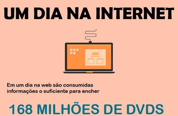 um-dia-na-internet