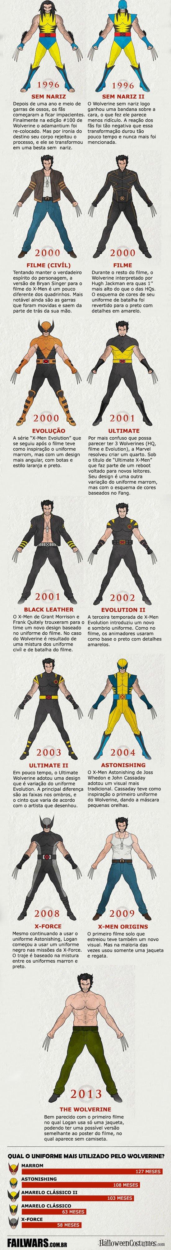 A evolução do Wolverine (2)