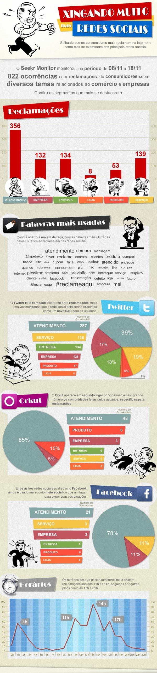 o_infografico_das_reclamacoes