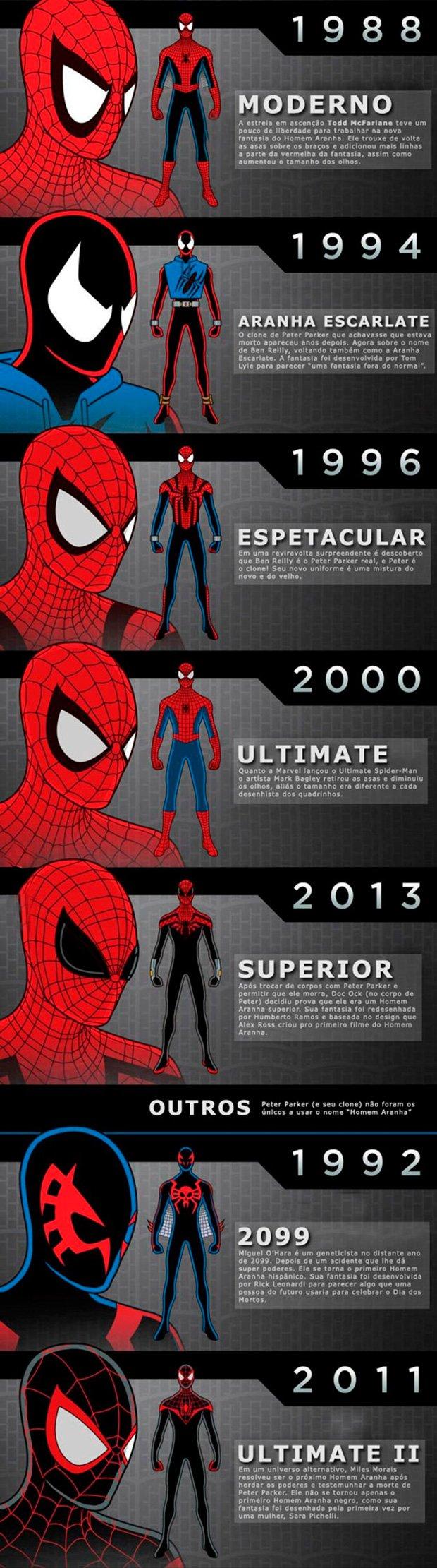 A-evolução-do-uniforme-do-Homem-Aranha-2_01