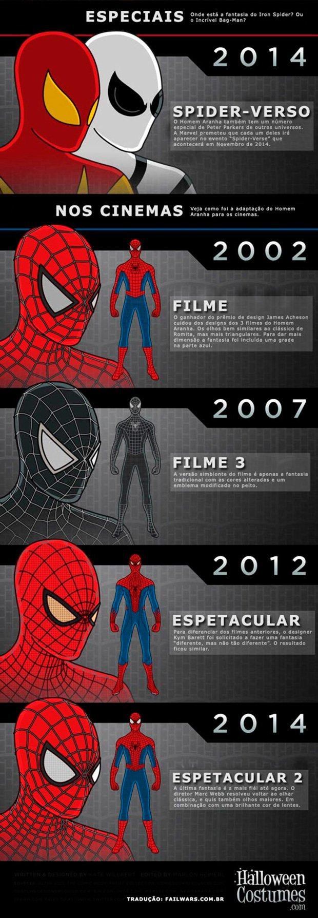A-evolução-do-uniforme-do-Homem-Aranha-2_02