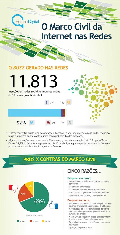 O-Marco-Civil-da-Internet-nas-Redes_01