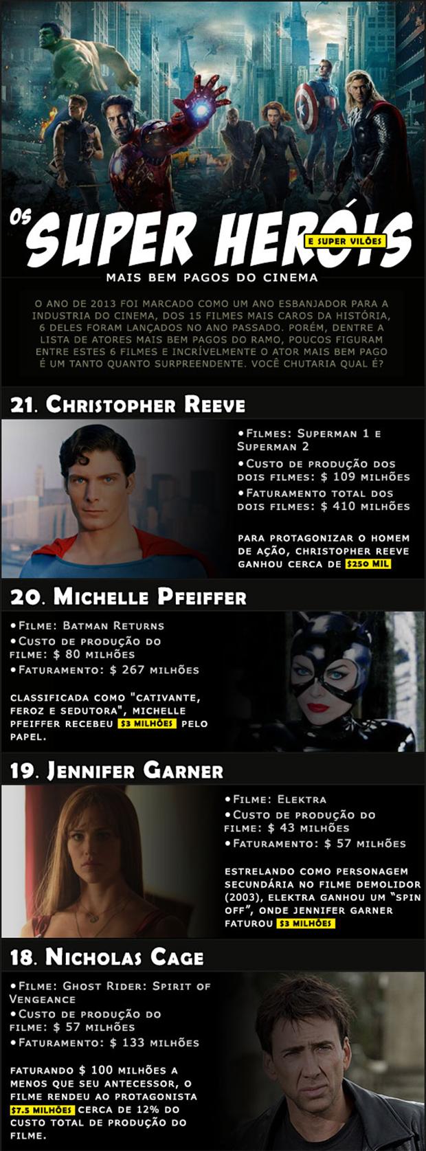 Os Super Heróis e Super Vilões mais bem pagos da história do cinema (2)