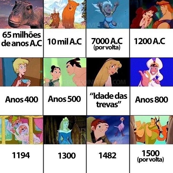 A ordem cronologica dos filmes da Disney (1)