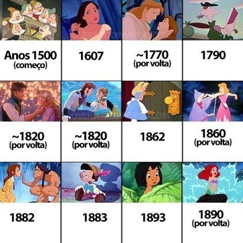 A ordem cronológica dos filmes da Disney