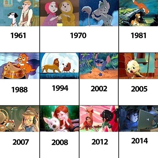 A ordem cronologica dos filmes da Disney (4)