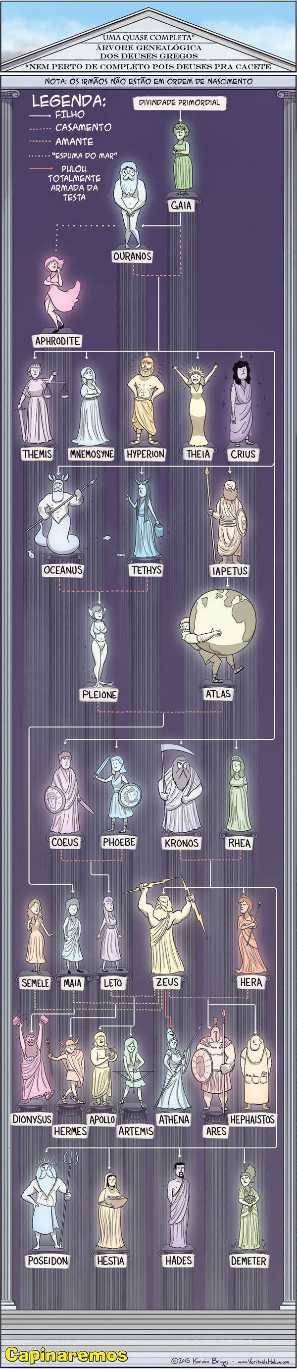 A Arvore Genealogica dos Deuses Gregos