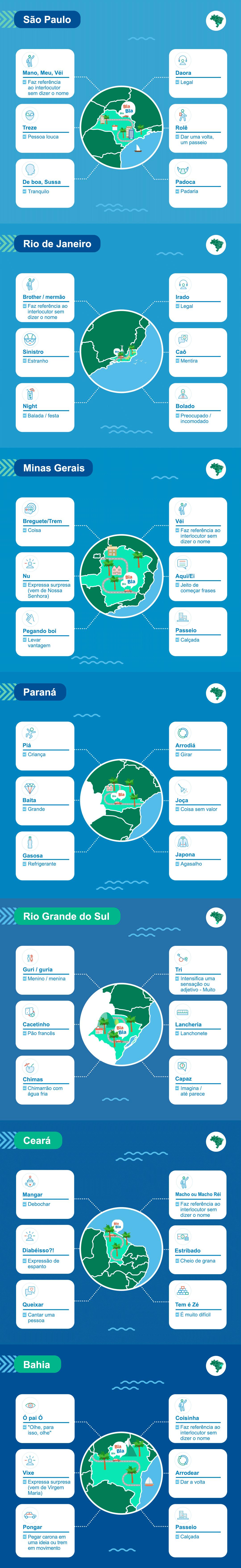 dicionario-de-girias-dos-estados-brasileiros