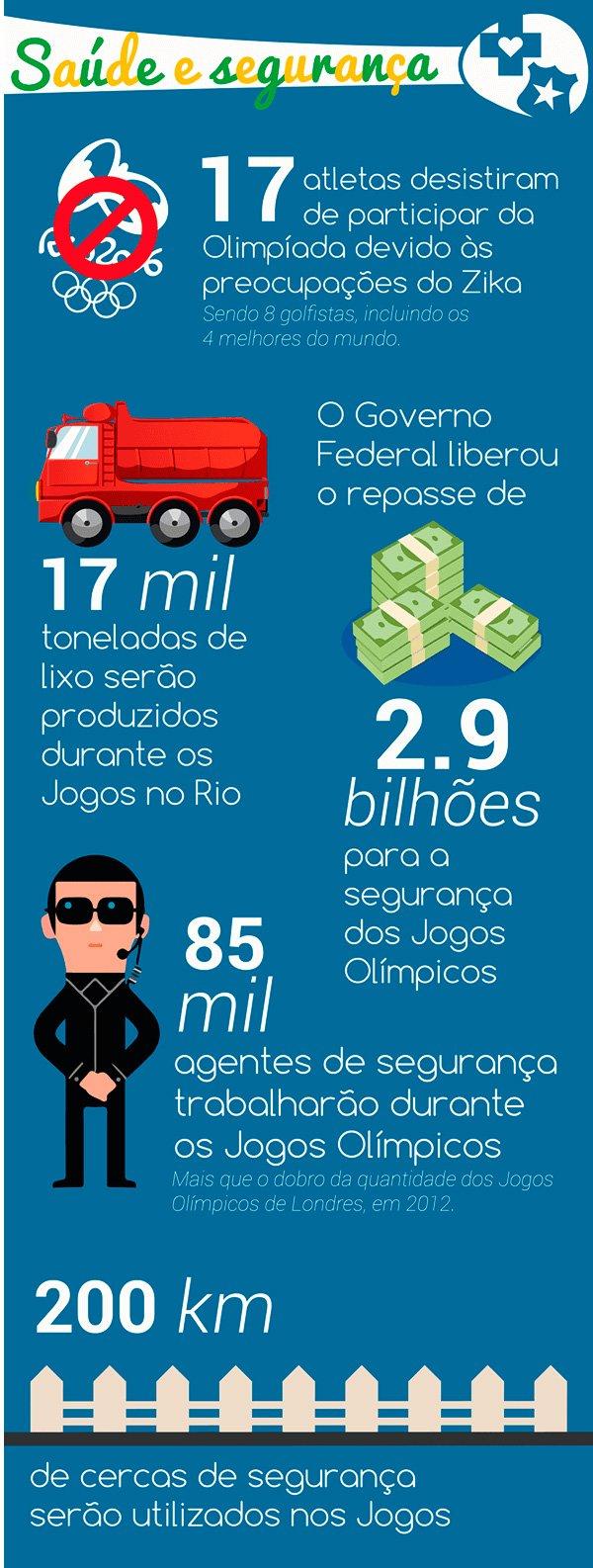 19-fatos-sobre-os-Jogos-Olimpicos-Rio-2016-que-talvez-voce-nao-saiba_03