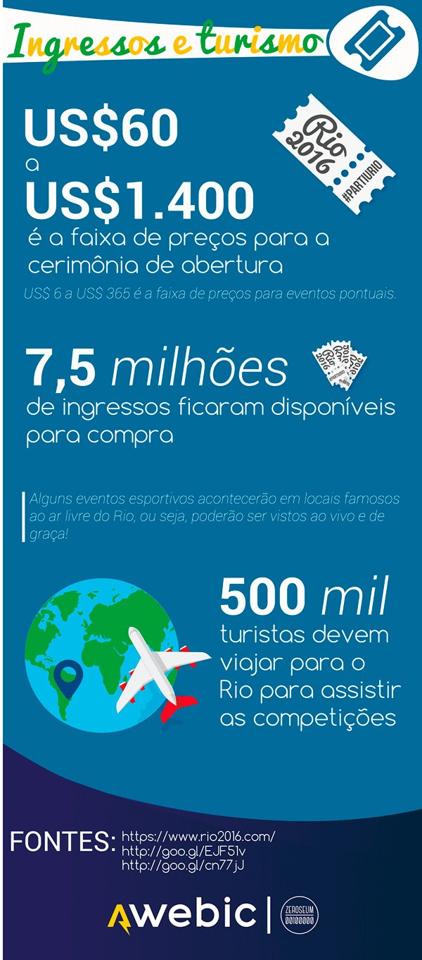 19-fatos-sobre-os-Jogos-Olimpicos-Rio-2016-que-talvez-voce-nao-saiba_05