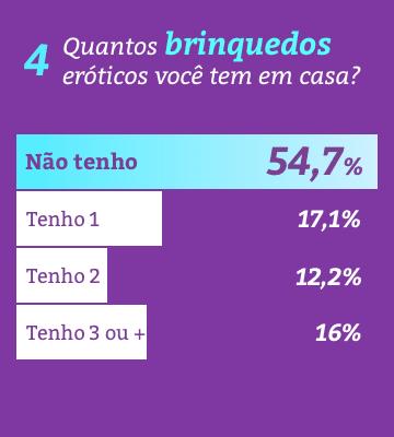 Dia do sexo e algumas curiosidades sobre os hábitos sexuais dos brasileiros