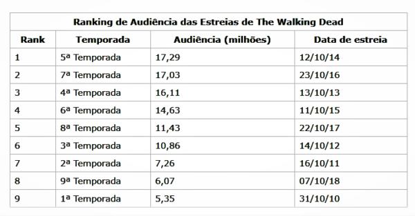 The Walking Dead Audiência