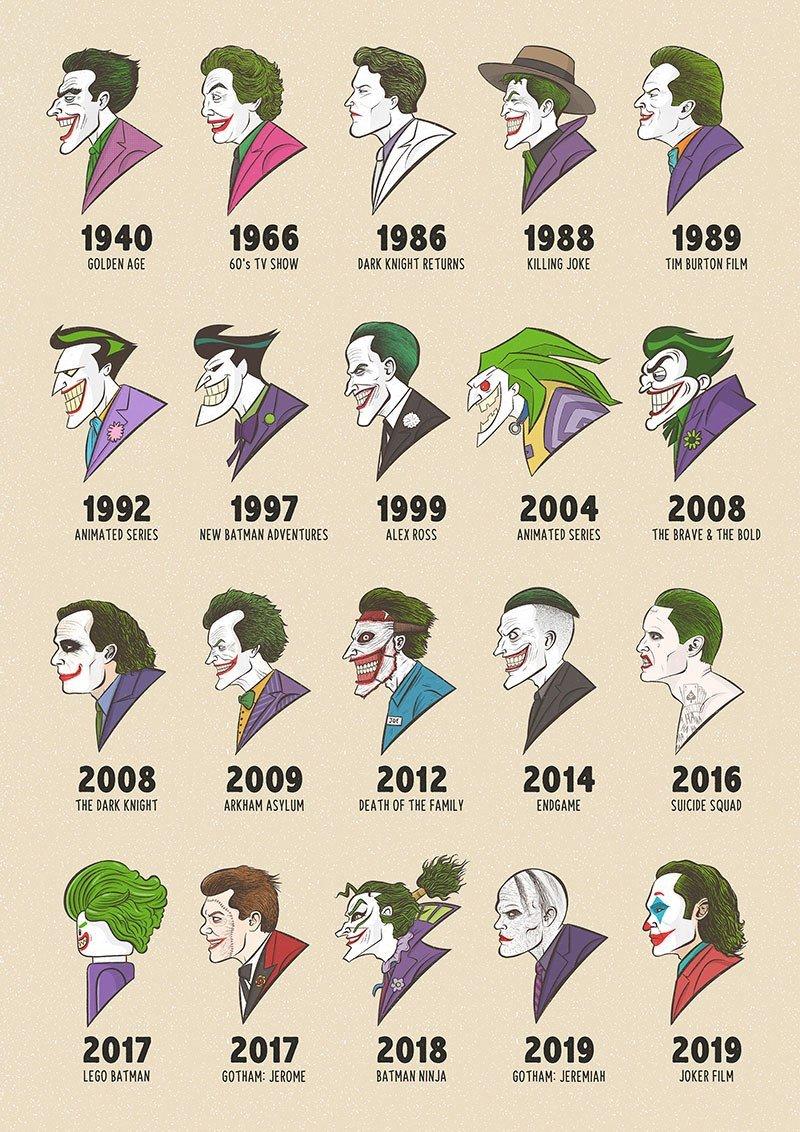 Coringa de 1940 a 2019 imagem reúne versões que ilustram o arquirrival do Batman com o passar do tempo