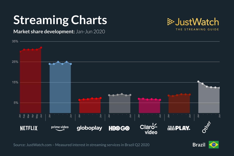 justwatch oS Servicos de Streaming mais usados pelos brasileiros 2