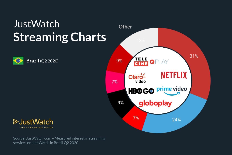 justwatch oS Servicos de Streaming mais usados pelos brasileiros 3
