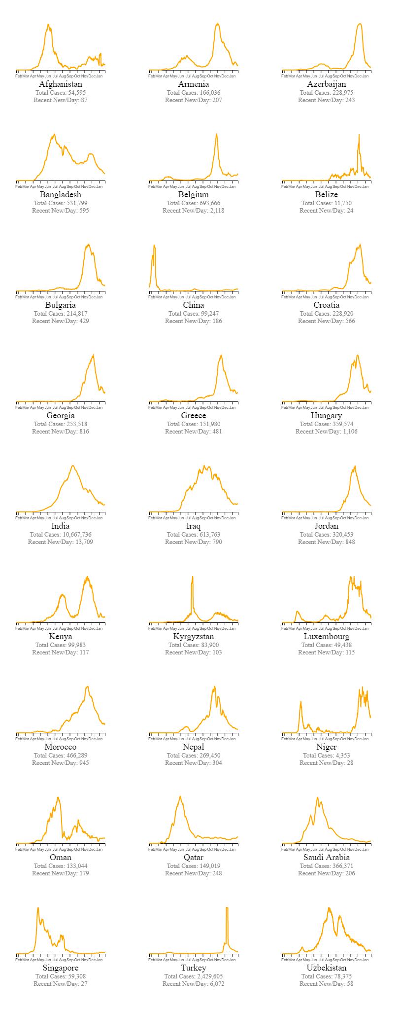 Quais paises estao vencendo o coronavirus 3 1